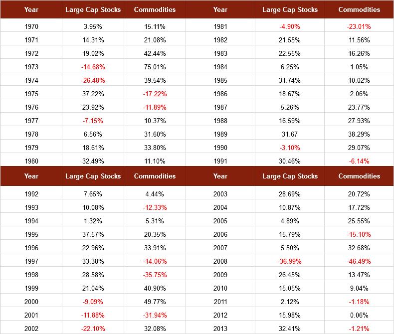 Individual year-over-year returns chart